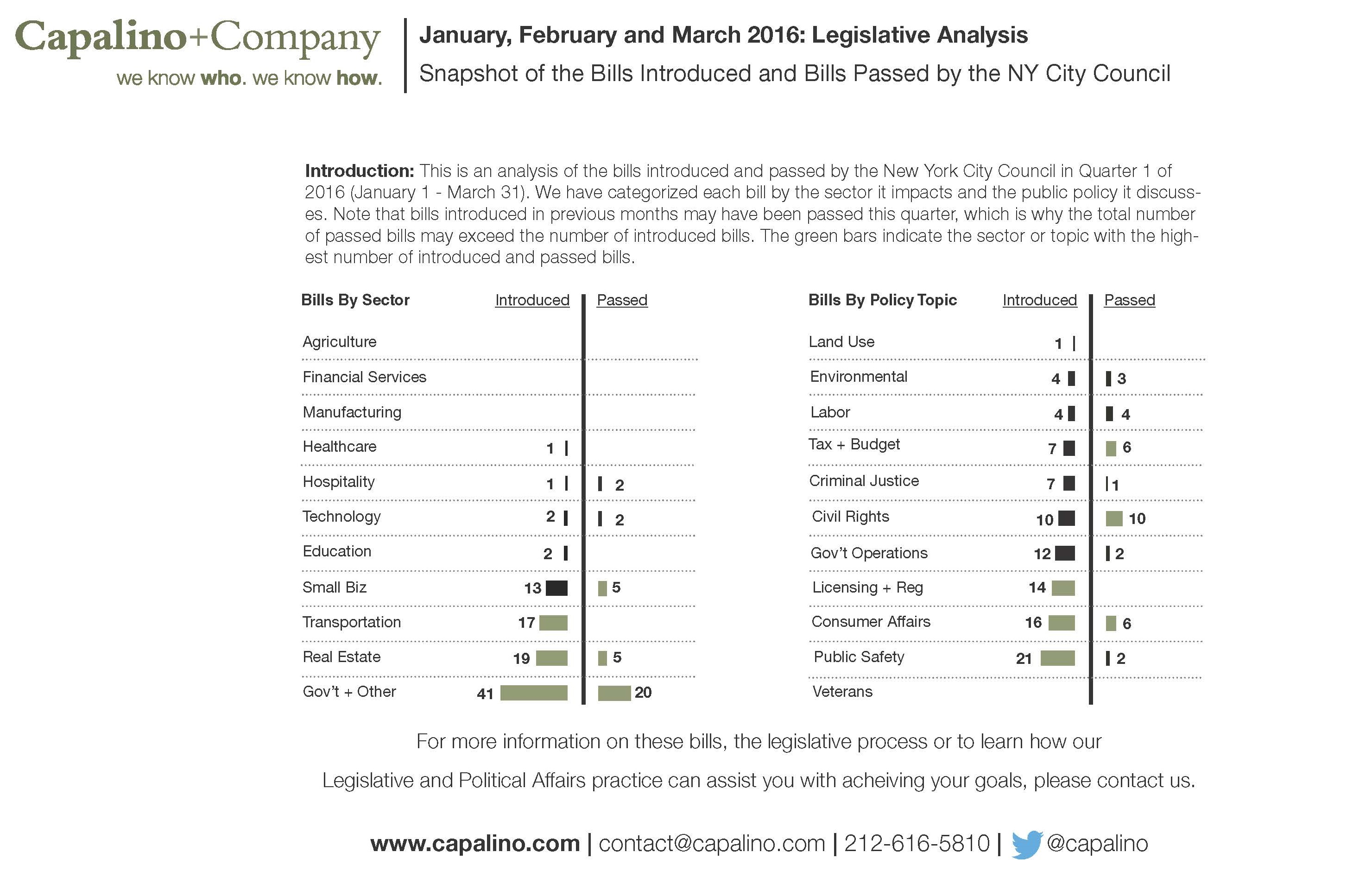 Legislative Dashboard Q1