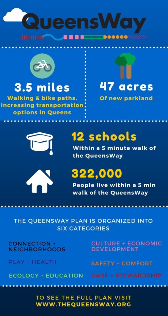 Queensway Infographic V7