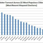 Exploring Trends of Voter Turnout During NYC's Mayoral Elections from 1898-2013