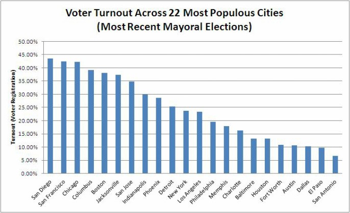 See how our voter turnout stacks up to other cities and nations: