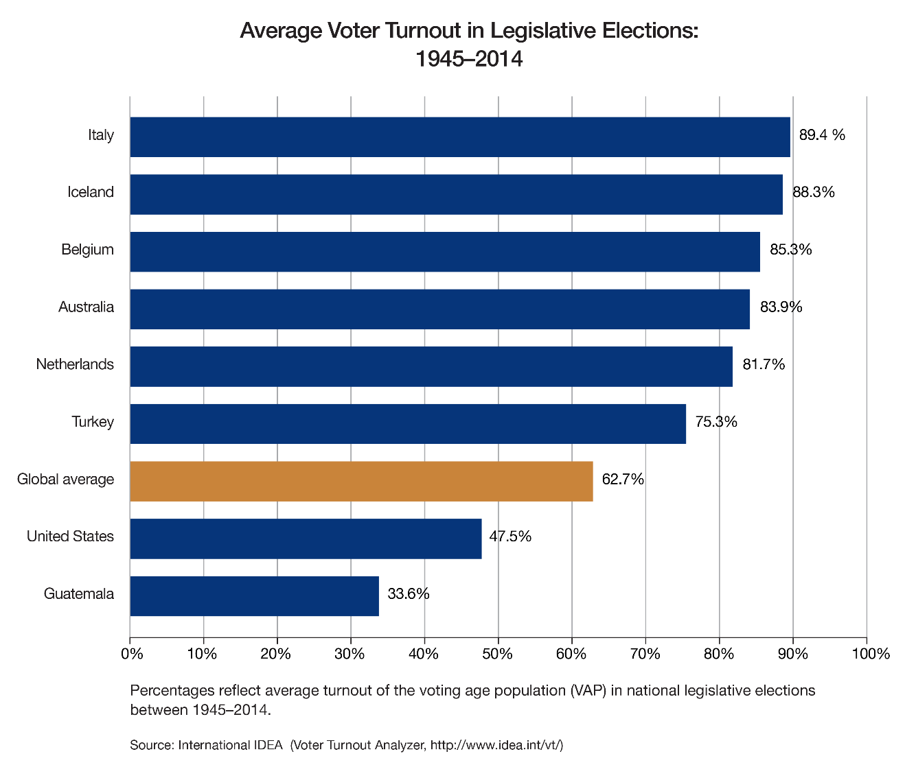 voter-turnout-legislative-elections